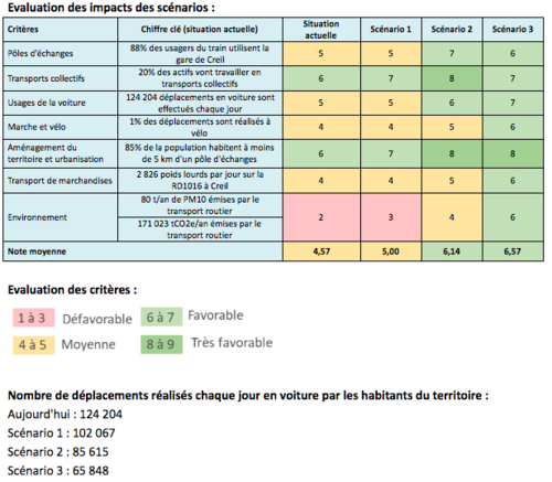 Etudes-scenarios-grand-creillois-impacts3